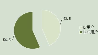 电脑系统为xp系统的用户占43.5%